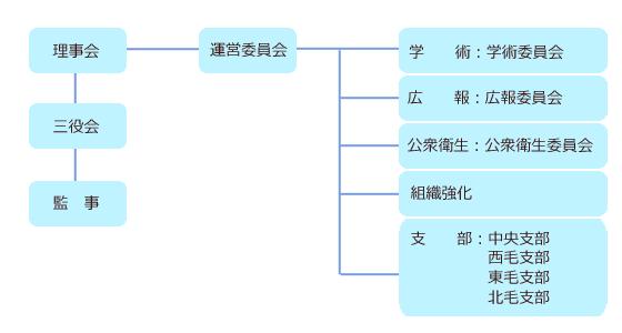執行機関組織図